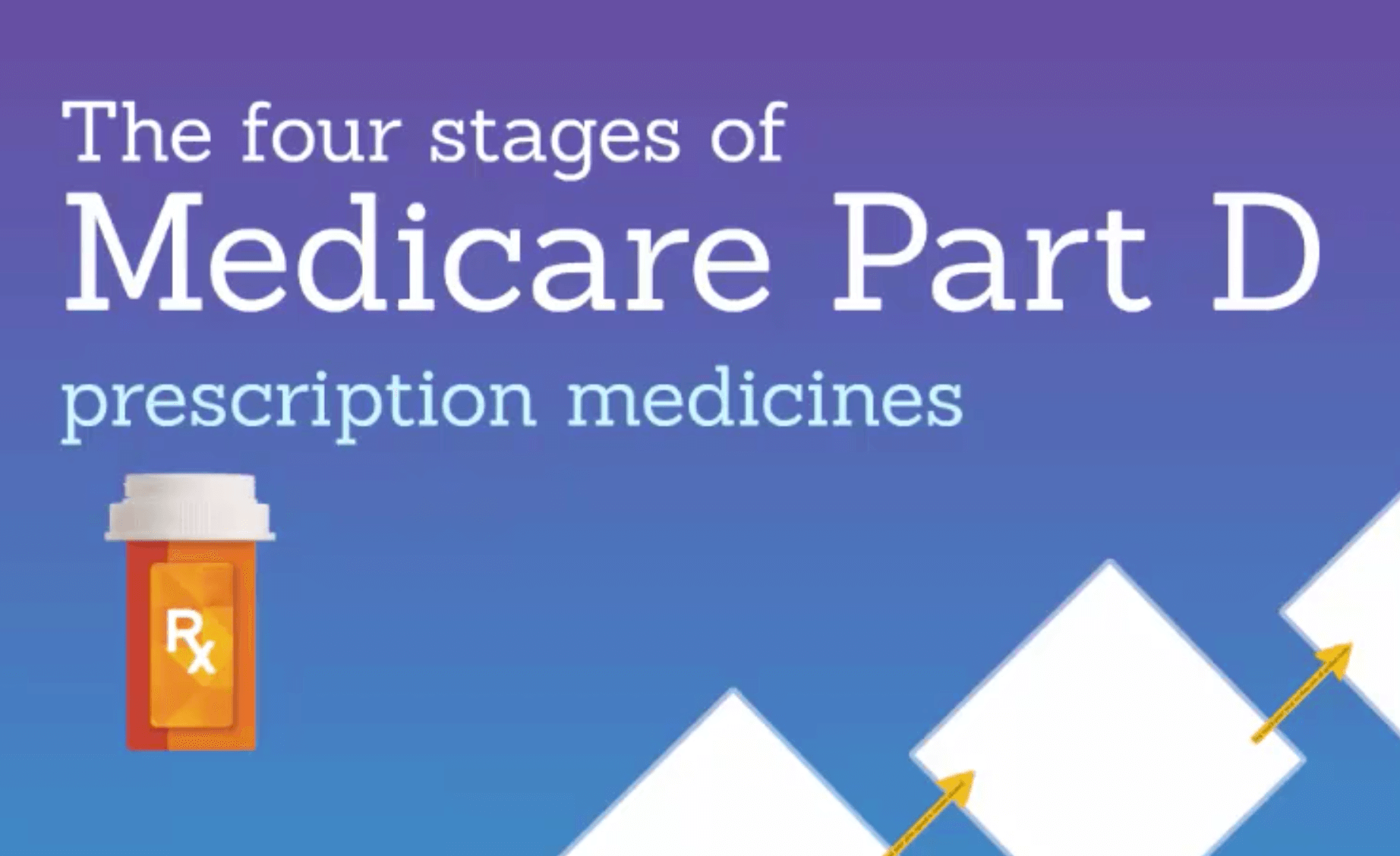 Medicare Part D >> Medicare Part D Prescription Drug Coverage Explained Video