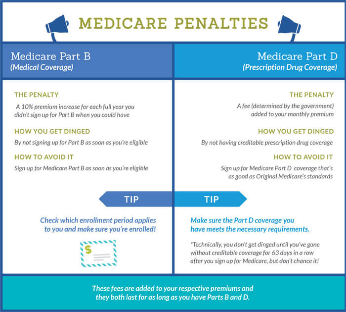 Part_B-Part_D-late-enrollment-medicare-penalities