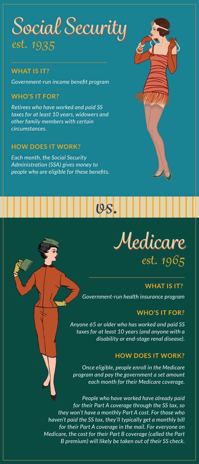 medicare-vs-social-security