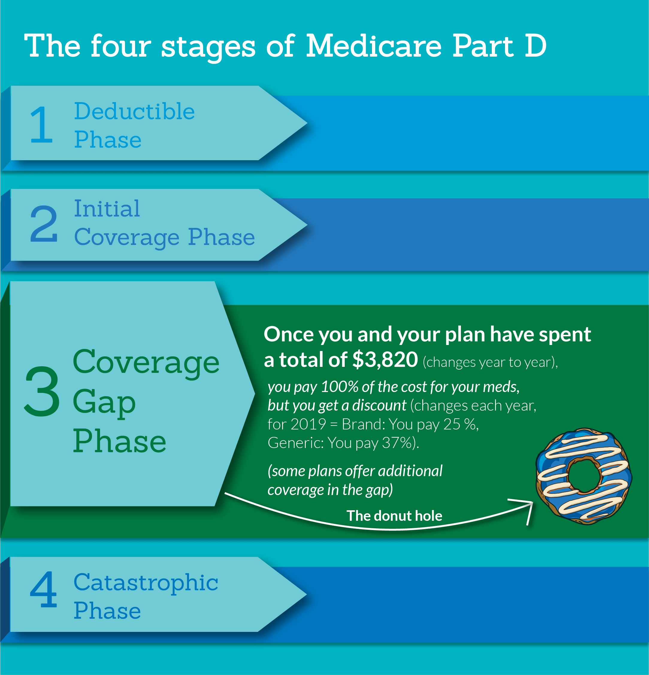 Medicare Part D >> What Is The Medicare Donut Hole Healthpartners Medicare
